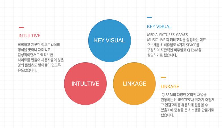 02_CJE&M_Strategy